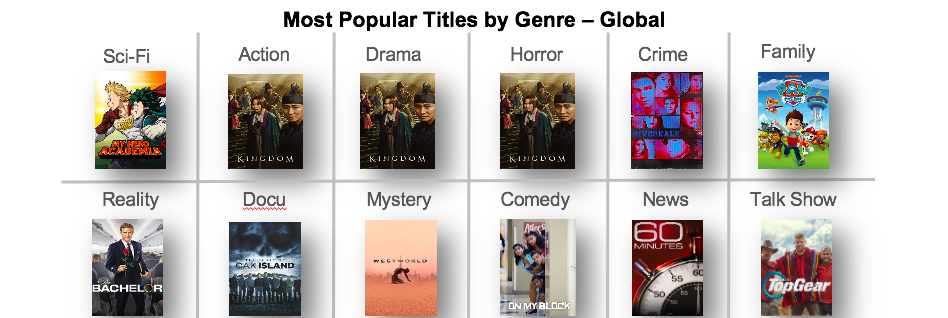 Most Popular Genres - Global March 2020